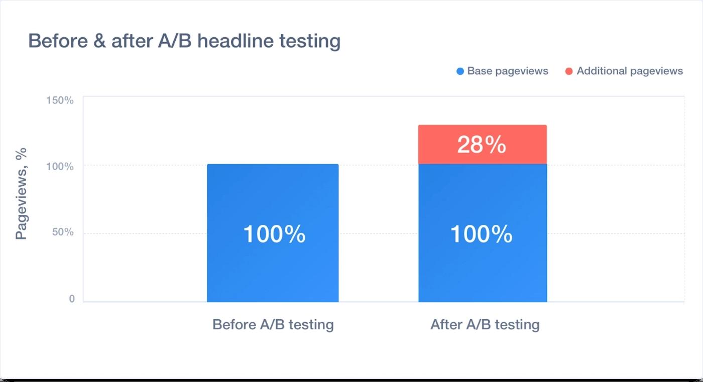 ab headline testing impact