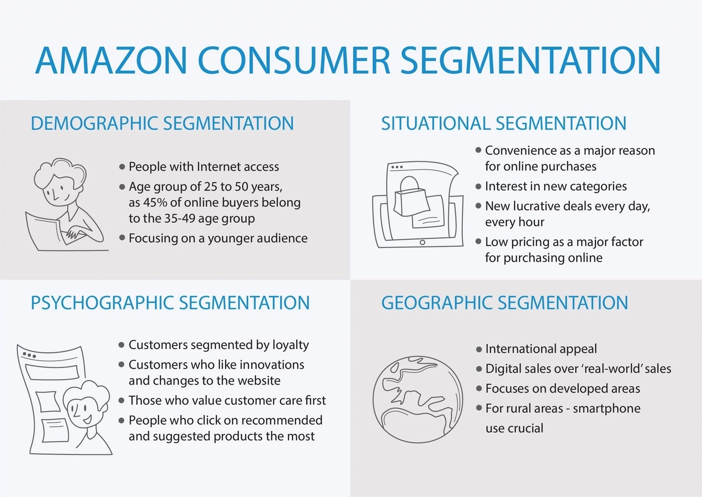 Amazon customer segmentation types and criteria
