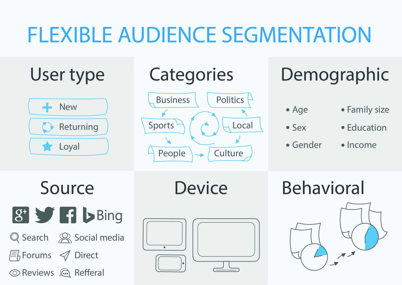 IO Technologies flexible approach to audience segmentation
