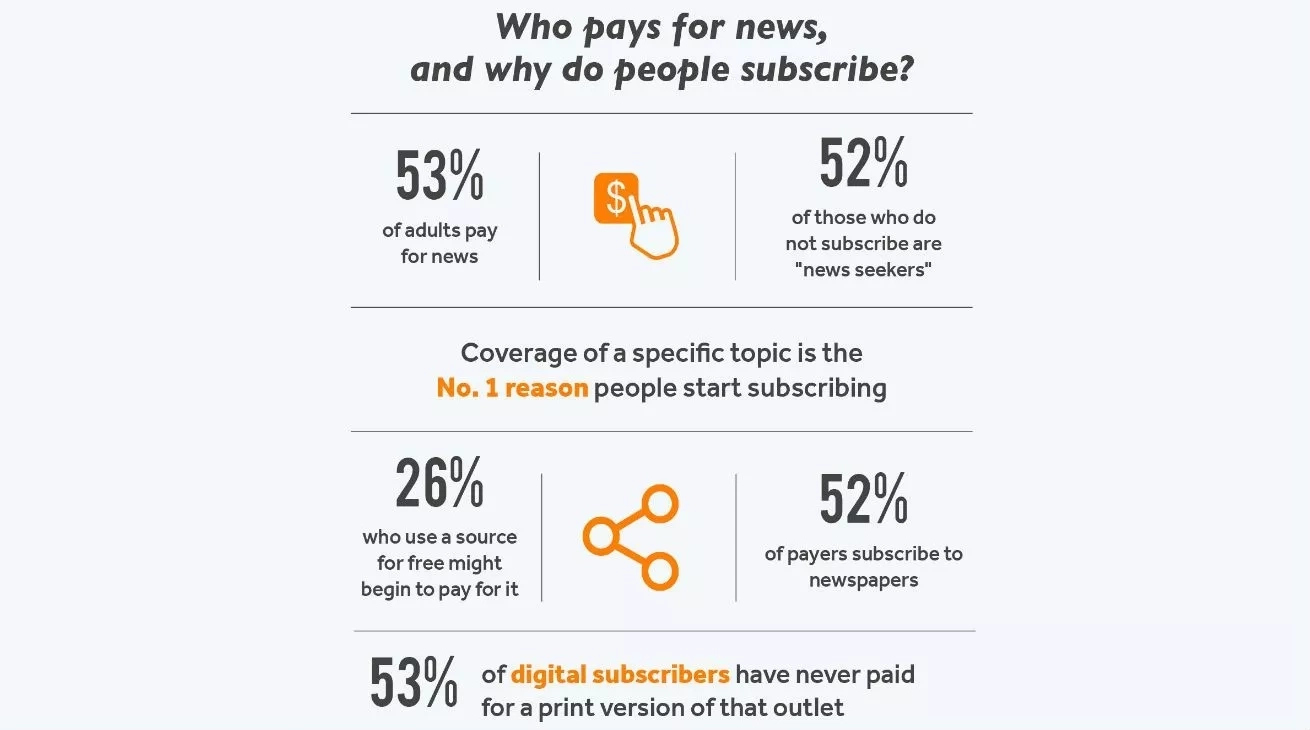 The American Press Institute research of why people subscribe