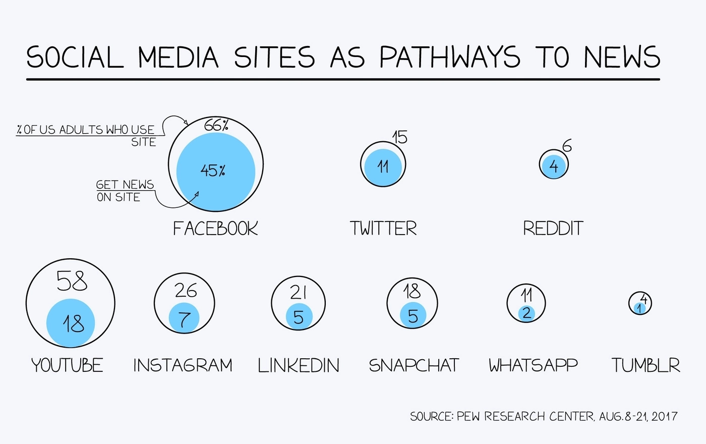 Social media as pathways to news