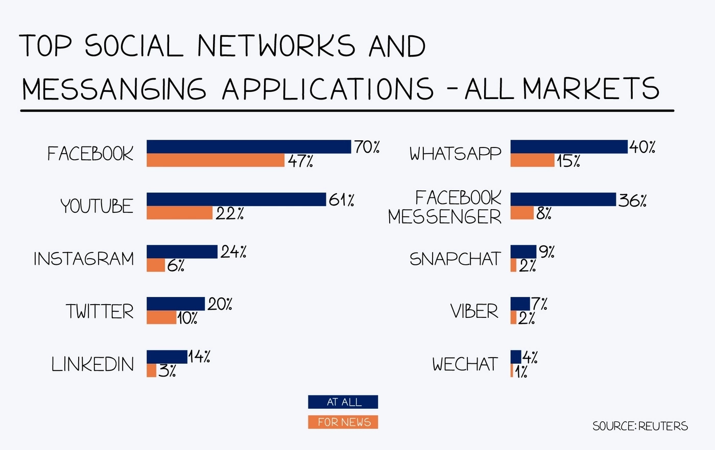 Top social networks and messaging applications